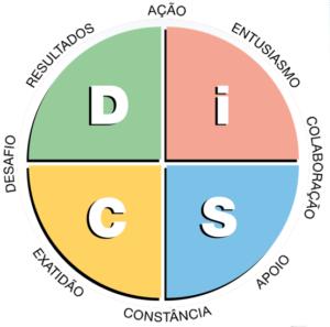 DiSC gráfico circular gestor