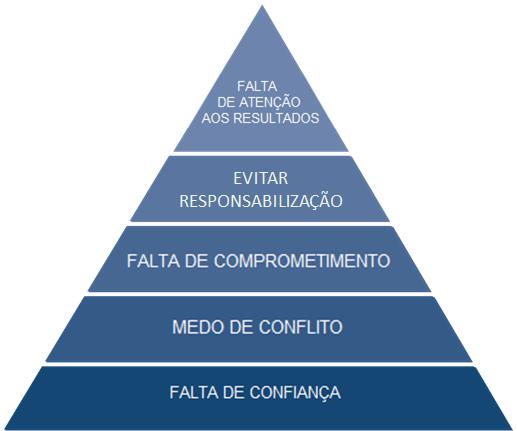 pirâmide cinco disfunções de uma equipe